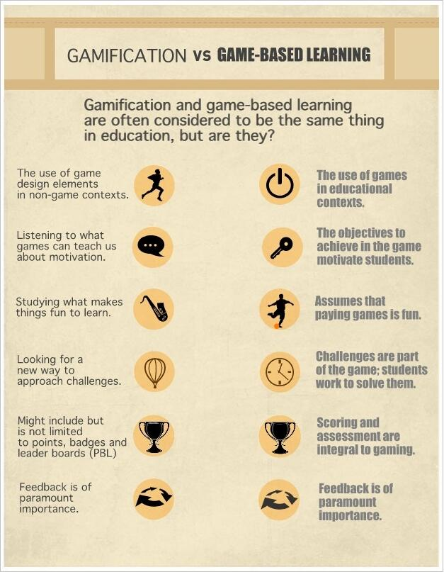 the educational benefits of the gameplay elements of modern video games So far, many studies on educational games have been carried out in america  and europe  both disadvantages and advantages were discussed, together  with directions for  the features of computer games were believed to have  shaped  in most schools, modern educational technologies may be.