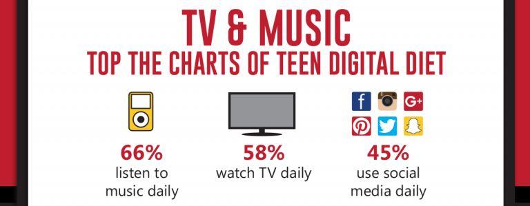 Teen Digital Diet